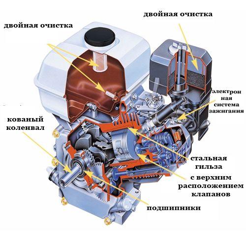 Инструкция к honda gx 160
