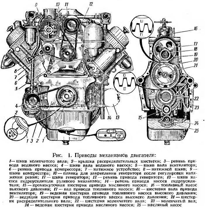 Сборка двигателя Иж Юпитер 5