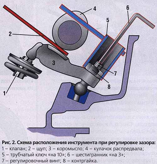 зазор клапана мотоцикла